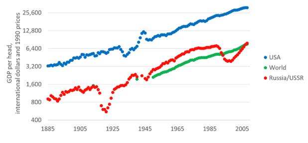 Graph showing the economic differences between the USSR and the United States